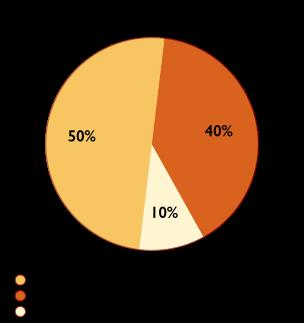 Pie Chart showing How Coronavirus Spreads.