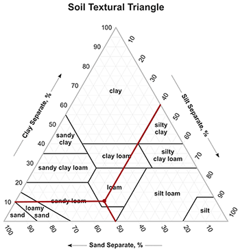 Soil Texture Pyramid - Three Simple Ways to Test Your Soil